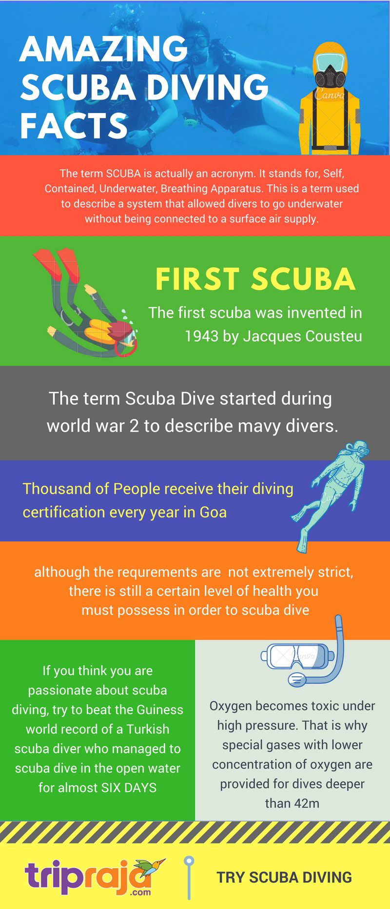Amazing scuba diving FACTS in Goa